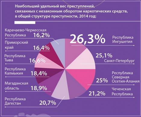 наркомании россия